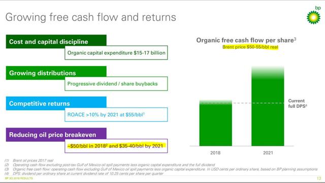 BP cash flow dividend coverage payout ratio break even price