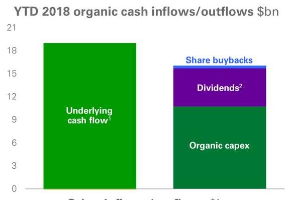 BP British Petrol buybacks free cash flow shareholder returns