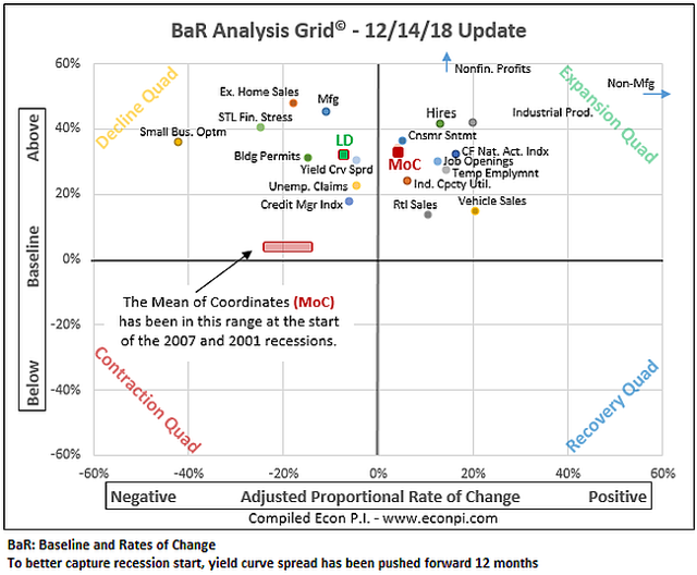 BaR analysis grid December 2018