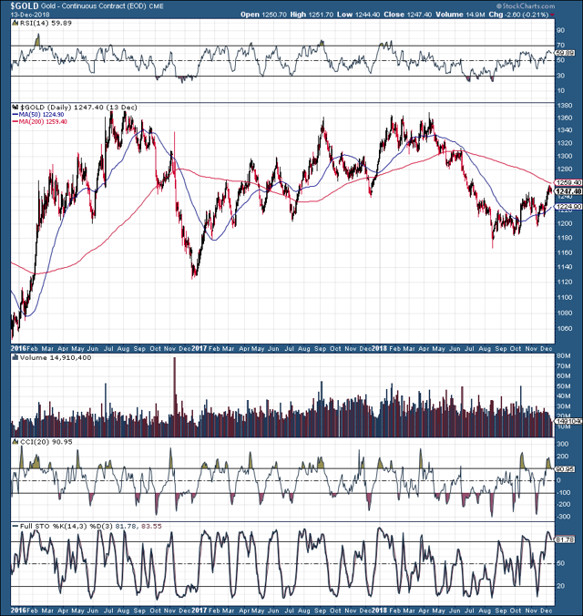 Gold: Setting Up For A Substantial Move Higher In 2019 - SPDR Gold Trust ETF (NYSEARCA:GLD) - Seeking Alpha Gold: Setting Up For A Substantial Move Higher In 2019 - 웹