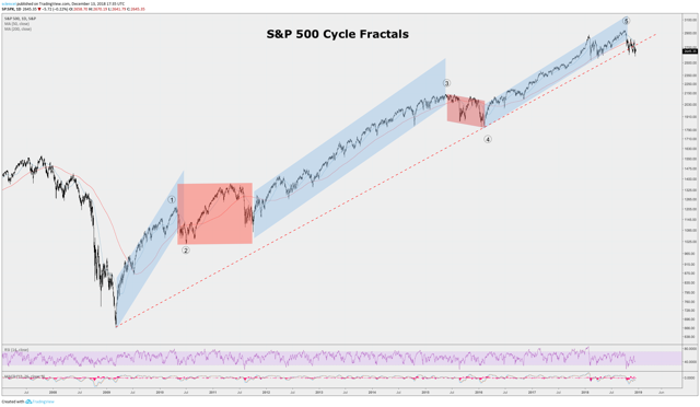 S&P 500 Cycle Fractals