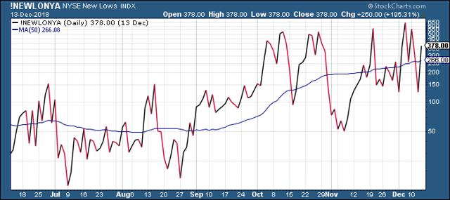 NYSE New 52-Week Lows