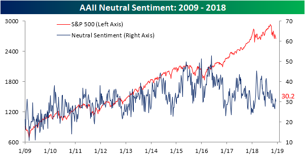 Individual Investor Sentiment Hits Multi-Year Records