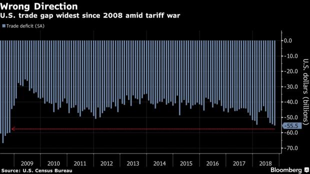 US trade gap widest since 2008 amid tariff war