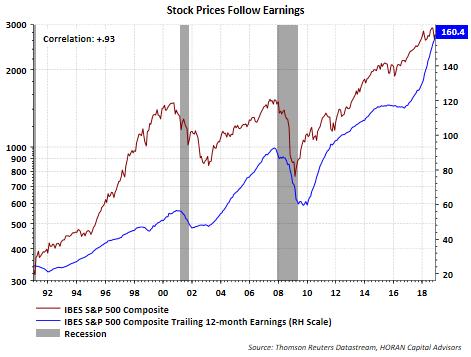 Chart dow bottom estimates