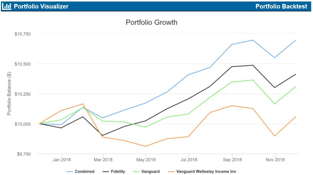 Low Risk Portfolios For 2019 | Seeking Alpha