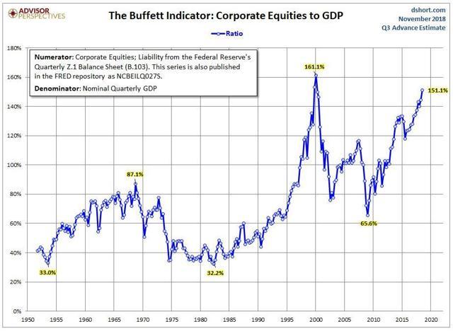 Buffet Ratio
