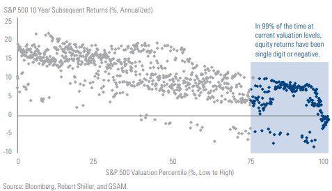 Goldman forward returns chart