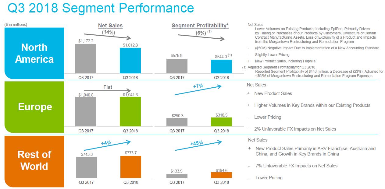 Mylan Stock Quote | Mylan Blank Check On Growth Mylan Inc Nasdaq Myl Seeking Alpha