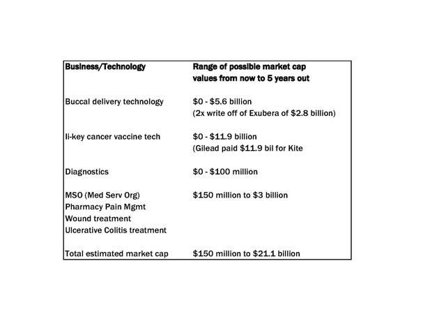 Generex valuation spreadsheet