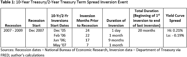 2001 yield curve inversion