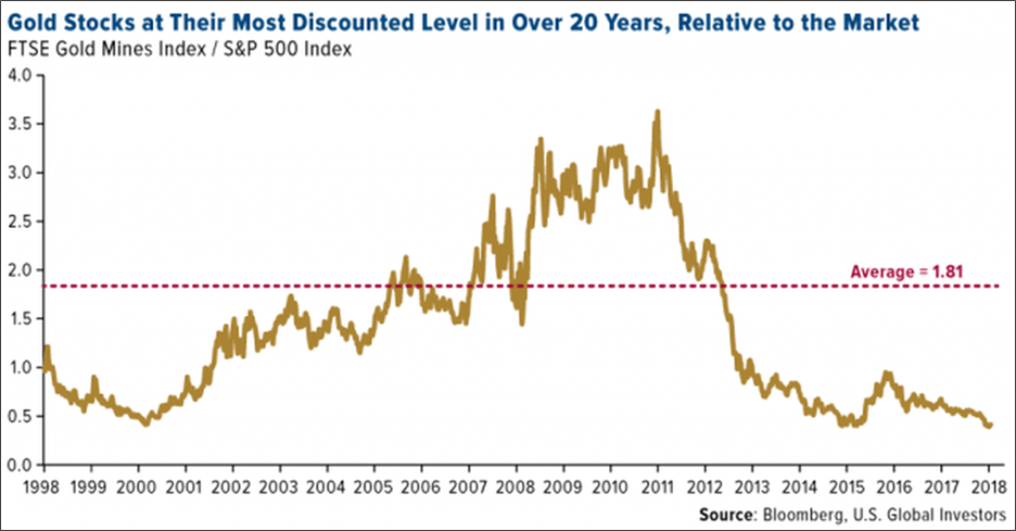 Gold And Silver Miners' Upside To Commence In 2019 | Seeking