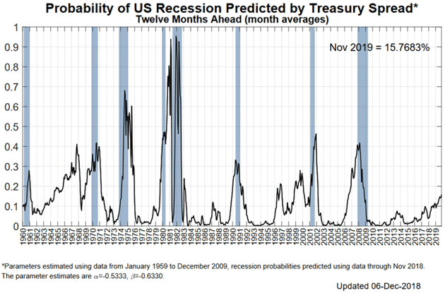dates of us recessions