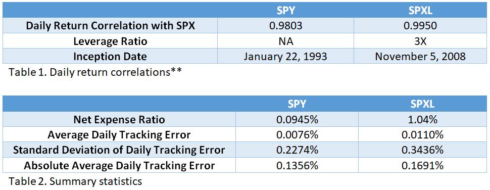 Leveraged ETF Tracking Error
