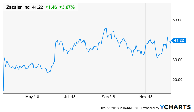 Zscaler: Don't Miss It Because Of Valuation Concerns