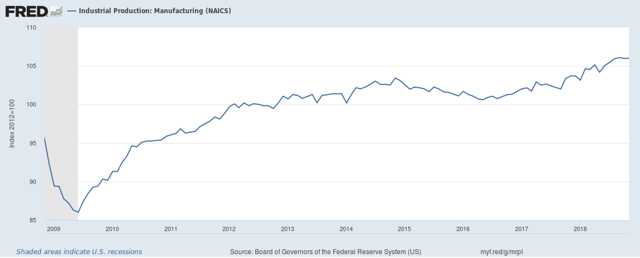 Manufacturing activity for November 2018