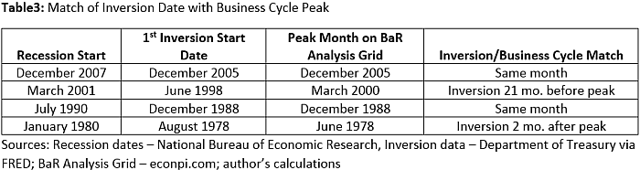 Yield curve inversion and business cycle peak