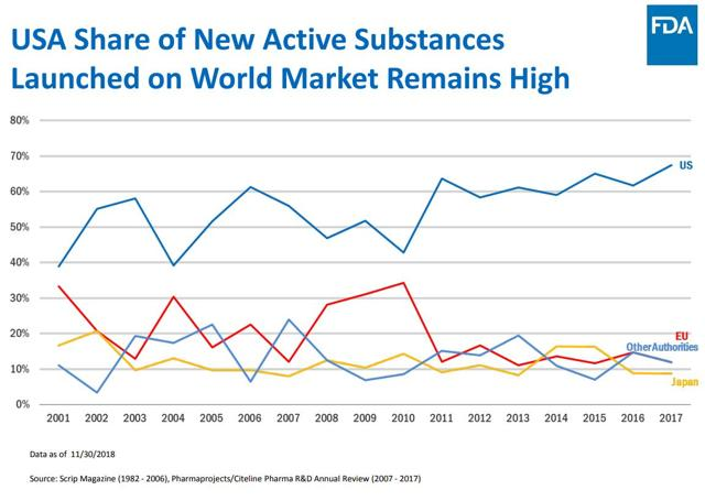 PrudentBiotech.com ~ US Share of New Active Compounds