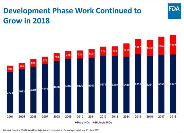 PrudentBiotech.com ~ Development Phase Work - FDA