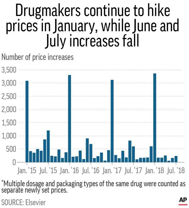 PrudentBiotech.com ~ Drug Price Increases - till July 2018