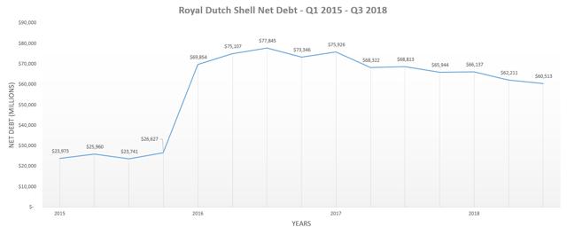 Shell Net Debt