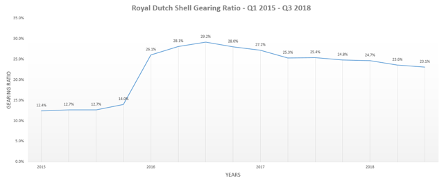 Shell Gearing Ratio