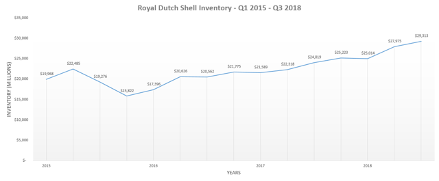 Shell Inventory
