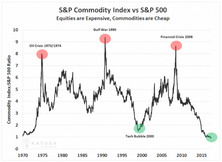 Commodities Could Be The Play Of The Decade