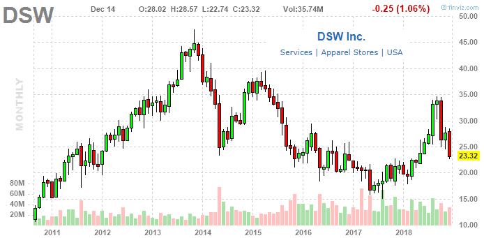 06bfbdf1de8f DSW stock chart monthly