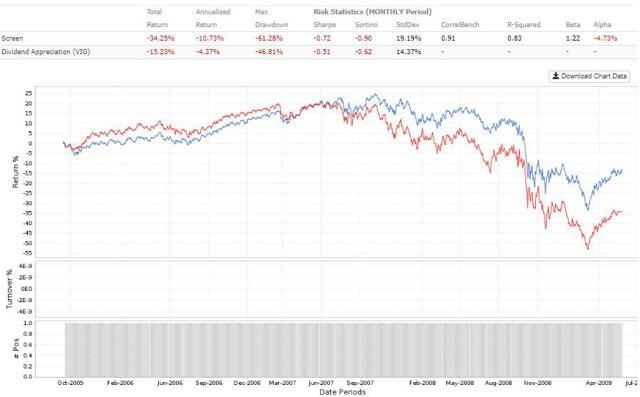High Dividend Growth ETF versus VIG