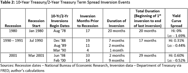 Yield curve inversions for 3 recessions