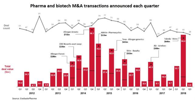 PrudentBiotech.com ~ M&A Transactions Biotechs and Pharmaceuticals - 2018