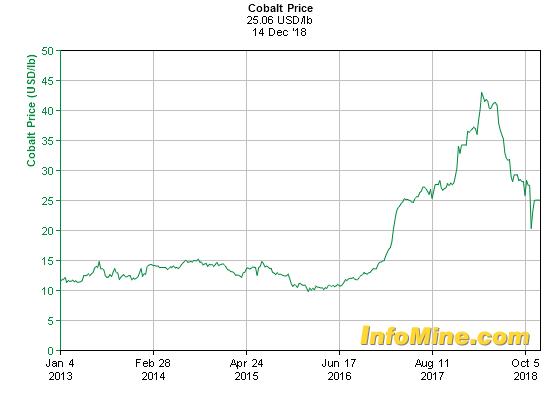 5 Year Cobalt Prices - Cobalt Price Chart