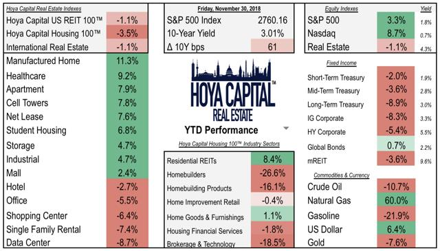 reit housing YTD performance