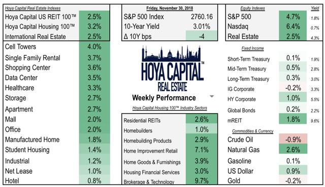 real estate housing performance
