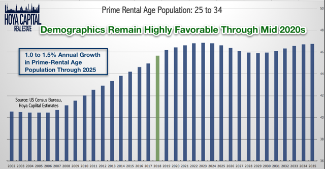 rental age demographics