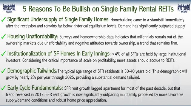 bullish single family rental