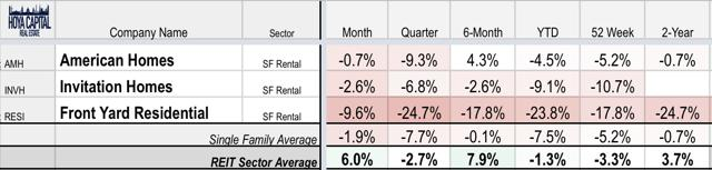 performance single family rentals