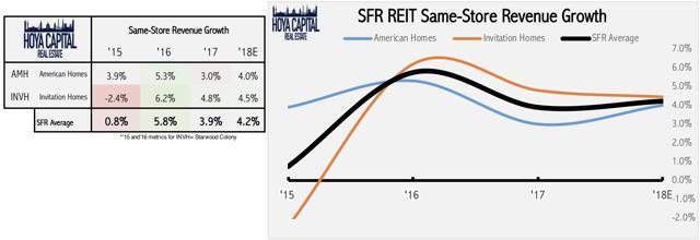 fundamental performance Single family rental
