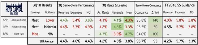 single family rental rent growth