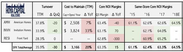 housing REITs performance