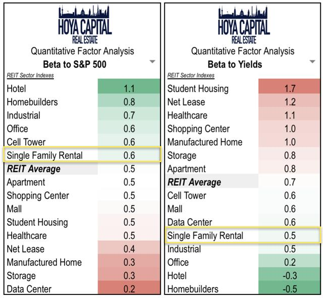 rates REITs single family rental