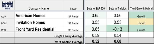 interest rates REITs residential