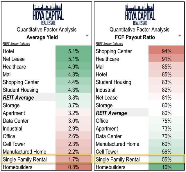 housing REIT dividends
