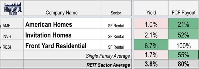 housing REIT yields