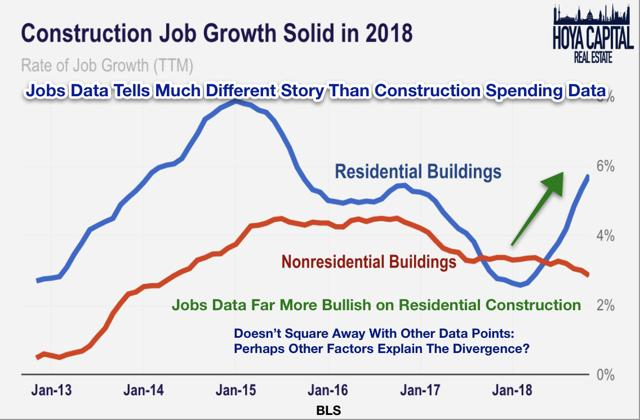 construction job growth