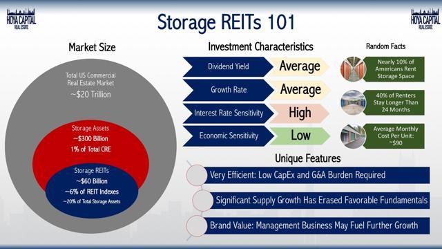 storage REITs 101