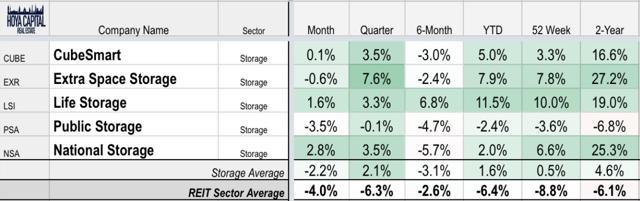 storage REIT investing