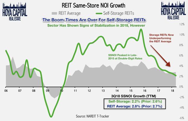 storage REIT NOI growth