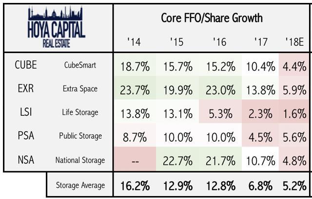 FFO growth storage REITs
